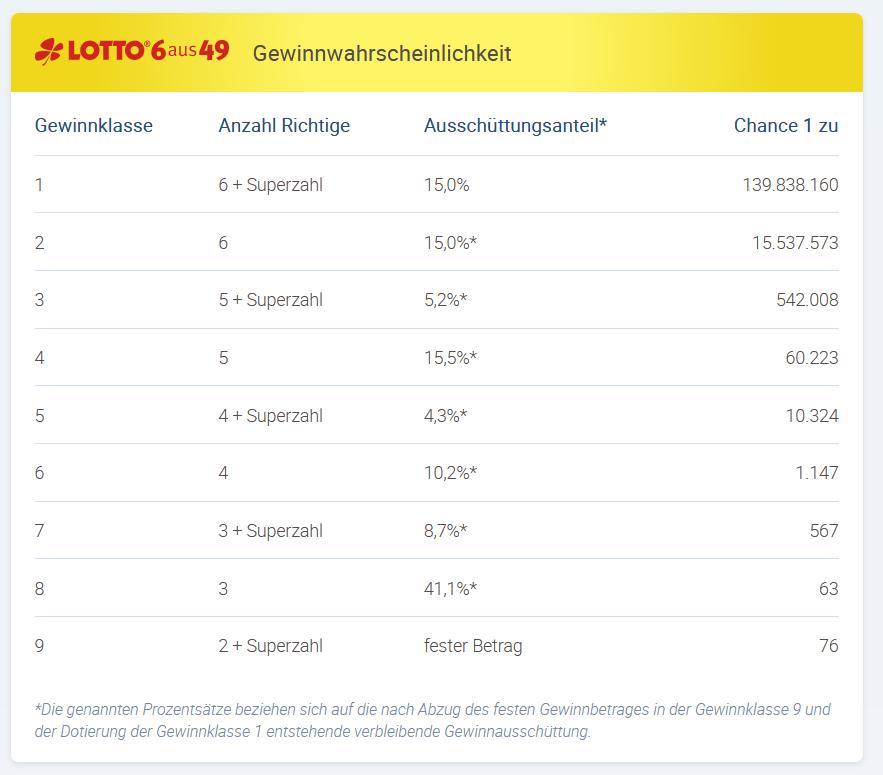 Gewinnklassen Im Lotto