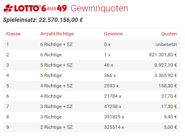 lotto 6aus49 quoten